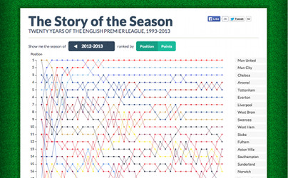 Screenshot of thestoryoftheseason.com